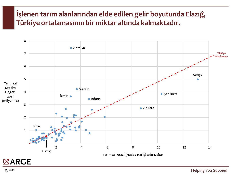 (*) TUİK İşlenen tarım alanlarından elde edilen gelir boyutunda Elazığ, Türkiye ortalamasının bir miktar altında kalmaktadır. Antalya Konya Şanlıurfa