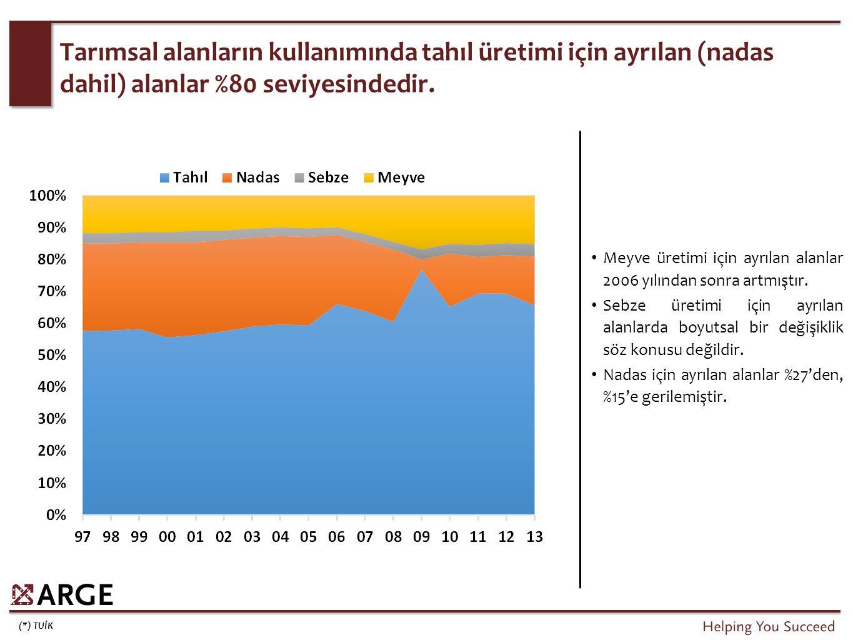 (*) TUİK Tarımsal alanların kullanımında tahıl üretimi için ayrılan (nadas dahil) alanlar %80 seviyesindedir. Meyve üretimi için ayrılan alanlar 2006