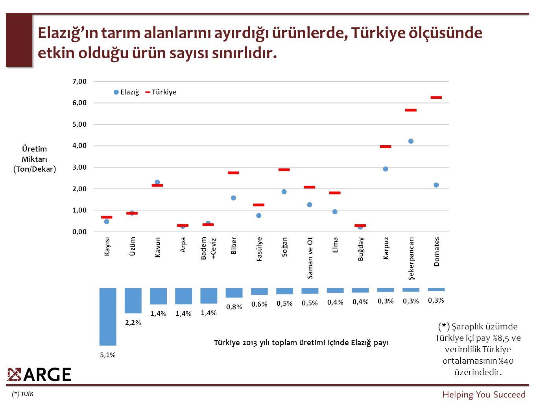 (*) TUİK Elazığ'ın tarım alanlarını ayırdığı ürünlerde, Türkiye ölçüsünde etkin olduğu ürün sayısı sınırlıdır. Üretim Miktarı (Ton/Dekar) Türkiye 2013