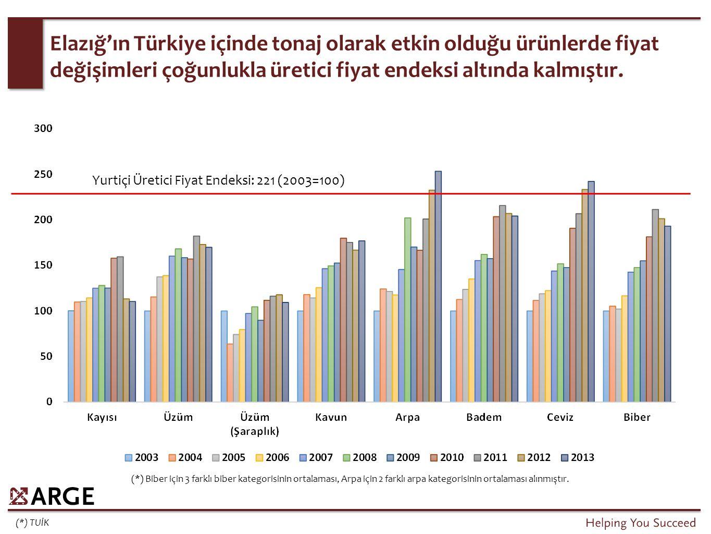 (*) TUİK Elazığ'ın Türkiye içinde tonaj olarak etkin olduğu ürünlerde fiyat değişimleri çoğunlukla üretici fiyat endeksi altında kalmıştır. Yurtiçi Ür