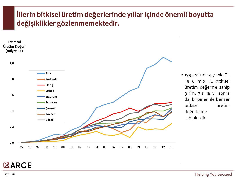 (*) TUİK İllerin bitkisel üretim değerlerinde yıllar içinde önemli boyutta değişiklikler gözlenmemektedir. Tarımsal Üretim Değeri (milyar TL) 1995 yıl