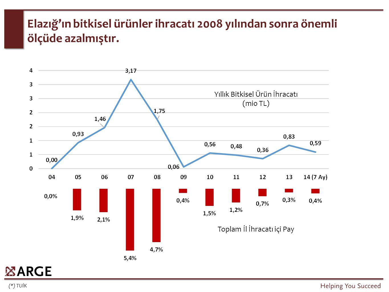 (*) TUİK Elazığ'ın bitkisel ürünler ihracatı 2008 yılından sonra önemli ölçüde azalmıştır. Yıllık Bitkisel Ürün İhracatı (mio TL) Toplam İl İhracatı i