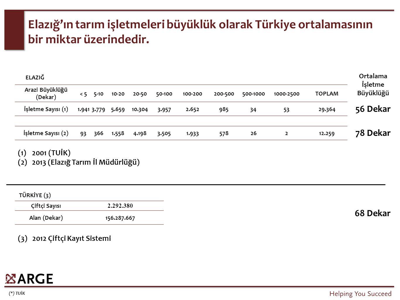 (*) TUİK Elazığ'ın tarım işletmeleri büyüklük olarak Türkiye ortalamasının bir miktar üzerindedir. Arazi Büyüklüğü (Dekar) < 55-1010-2020-5050-100100-