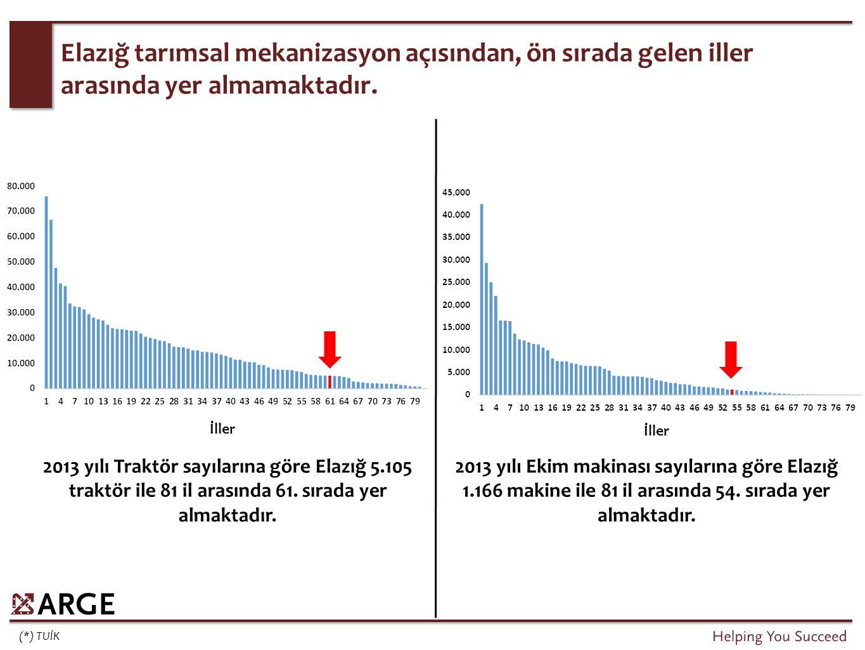 (*) TUİK Elazığ tarımsal mekanizasyon açısından, ön sırada gelen iller arasında yer almamaktadır. 2013 yılı Traktör sayılarına göre Elazığ 5.105 trakt