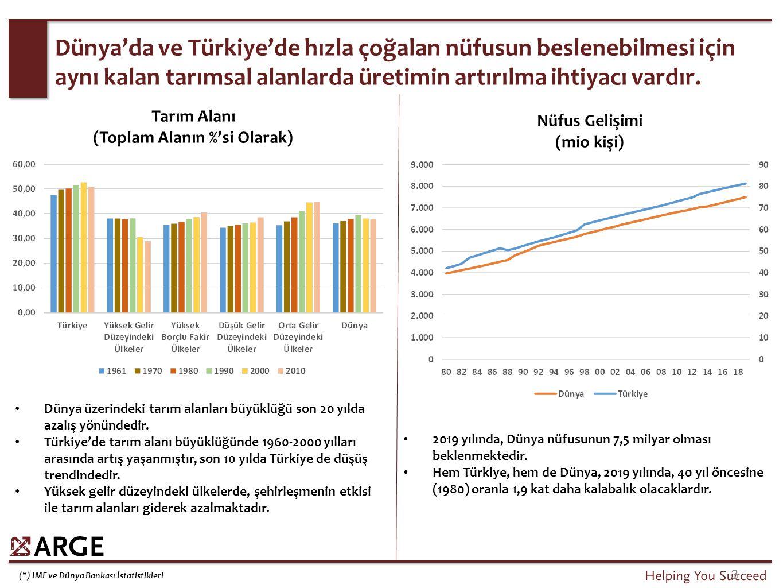Dünya üzerindeki tarım alanları büyüklüğü son 20 yılda azalış yönündedir. Türkiye'de tarım alanı büyüklüğünde 1960-2000 yılları arasında artış yaşanmı