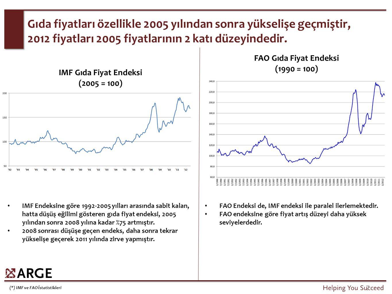 (*) IMF ve FAO İstatistikleri IMF Endeksine göre 1992-2005 yılları arasında sabit kalan, hatta düşüş eğilimi gösteren gıda fiyat endeksi, 2005 yılında