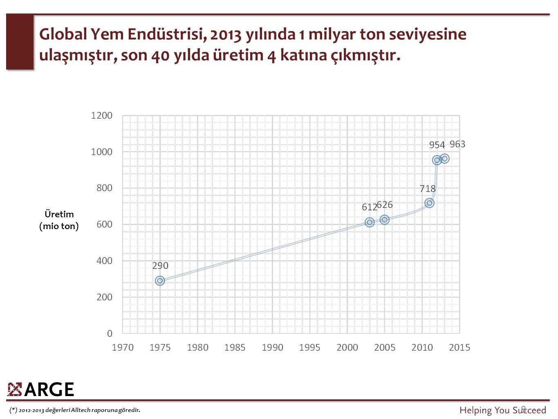 (*) 2012-2013 değerleri Alltech raporuna göredir. Üretim (mio ton) 8 Global Yem Endüstrisi, 2013 yılında 1 milyar ton seviyesine ulaşmıştır, son 40 yı