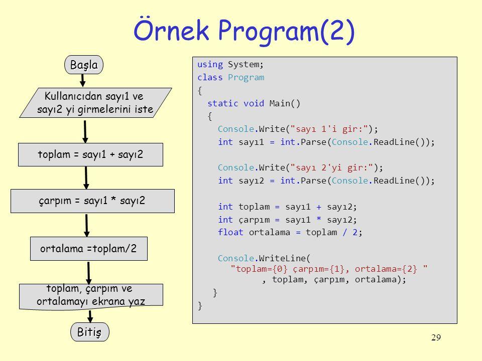 29 Örnek Program(2) using System; class Program { static void Main() { Console.Write( sayı 1 i gir: ); int sayı1 = int.Parse(Console.ReadLine()); Console.Write( sayı 2 yi gir: ); int sayı2 = int.Parse(Console.ReadLine()); int toplam = sayı1 + sayı2; int çarpım = sayı1 * sayı2; float ortalama = toplam / 2; Console.WriteLine( toplam={0} çarpım={1}, ortalama={2} , toplam, çarpım, ortalama); } } Kullanıcıdan sayı1 ve sayı2 yi girmelerini iste toplam = sayı1 + sayı2 toplam, çarpım ve ortalamayı ekrana yaz çarpım = sayı1 * sayı2 ortalama =toplam/2 Başla Bitiş