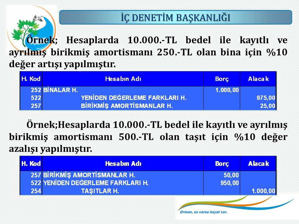 İÇ DENETİM BAŞKANLIĞI Örnek; Hesaplarda 10.000.-TL bedel ile kayıtlı ve ayrılmış birikmiş amortismanı 250.-TL olan bina için %10 değer artışı yapılmış