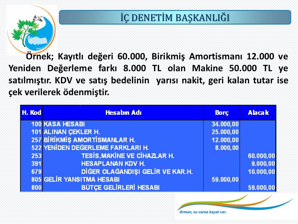İÇ DENETİM BAŞKANLIĞI Örnek; Kayıtlı değeri 60.000, Birikmiş Amortismanı 12.000 ve Yeniden Değerleme farkı 8.000 TL olan Makine 50.000 TL ye satılmışt