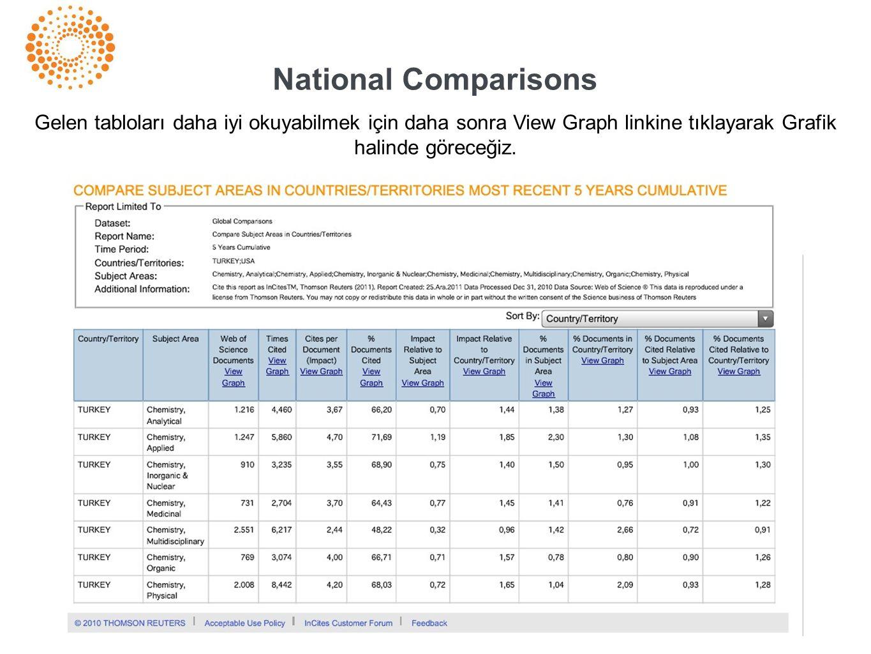 National Comparisons Gelen tabloları daha iyi okuyabilmek için daha sonra View Graph linkine tıklayarak Grafik halinde göreceğiz.