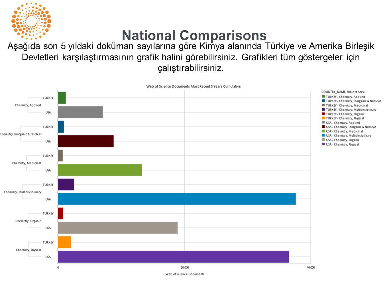 National Comparisons Aşağıda son 5 yıldaki doküman sayılarına göre Kimya alanında Türkiye ve Amerika Birleşik Devletleri karşılaştırmasının grafik halini görebilirsiniz.