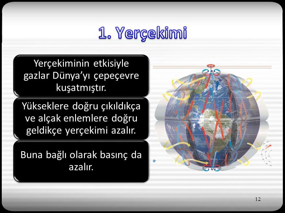 Yerçekiminin etkisiyle gazlar Dünya'yı çepeçevre kuşatmıştır.