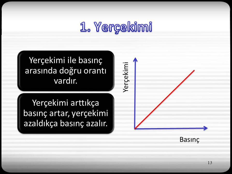 Yerçekimi ile basınç arasında doğru orantı vardır.