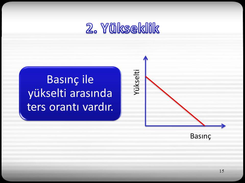 Basınç ile yükselti arasında ters orantı vardır. Basınç Yükselti 15