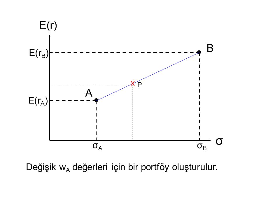  σ E(r) E(r A ) A σAσA B  σBσB E(r B ) X P Değişik w A değerleri için bir portföy oluşturulur.