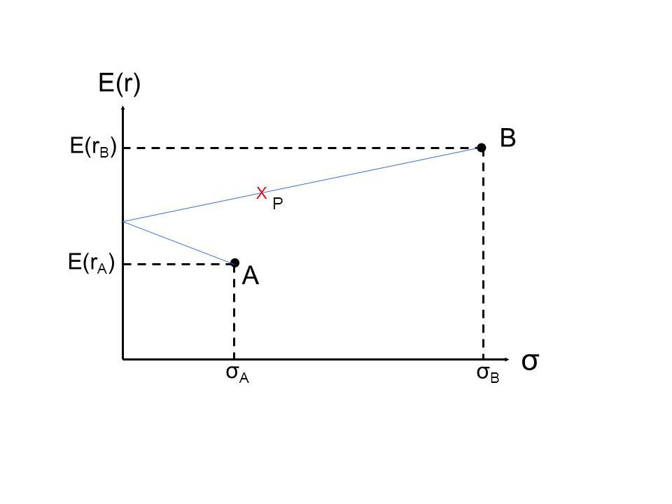  σ E(r) E(r A ) A σAσA B  σBσB E(r B ) X P