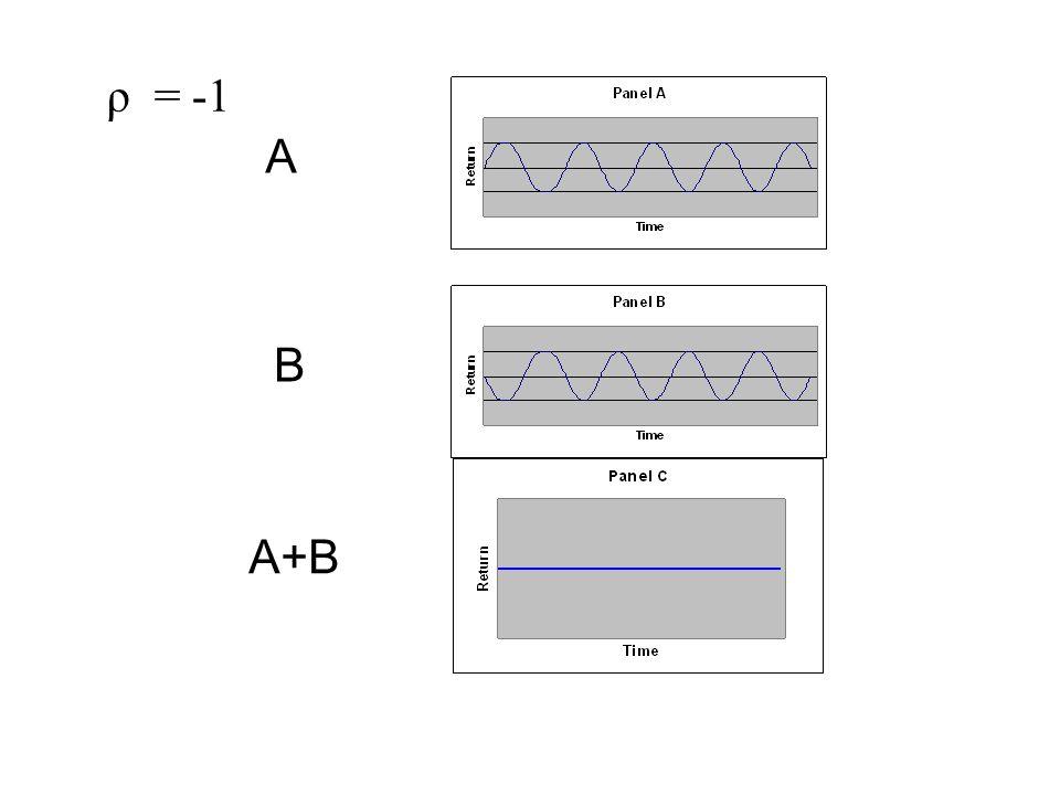 ρ = -1 A B A+B