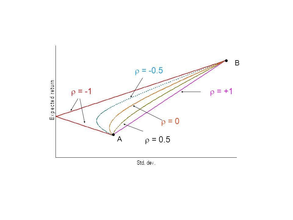  = 0.5  = 0  = -0.5  = -1 B A  = +1