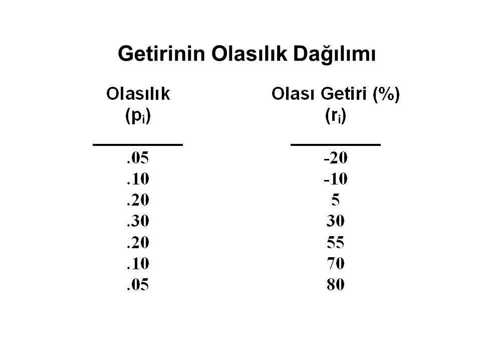 ER p pp Çizgi 1 Çizgi 2 Çizgi 3 rfrf Portföy A Portföy M