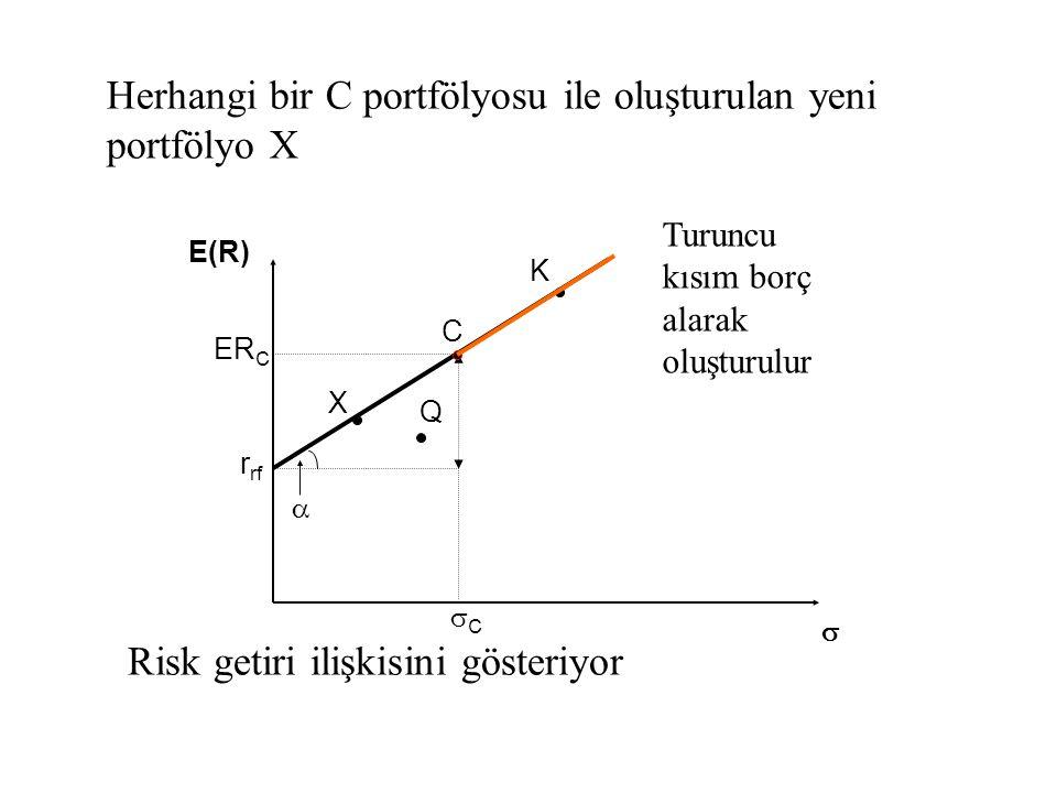 E(R)E(R)  r rf X K C  ER C CC Q Herhangi bir C portfölyosu ile oluşturulan yeni portfölyo X Turuncu kısım borç alarak oluşturulur Risk getiri iliş
