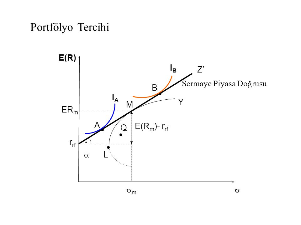 E(R)E(R)  Sermaye Piyasa Doğrusu r rf A B M  ER m E(R m )- r rf IBIB IAIA Y Z' mm Q L Portfölyo Tercihi