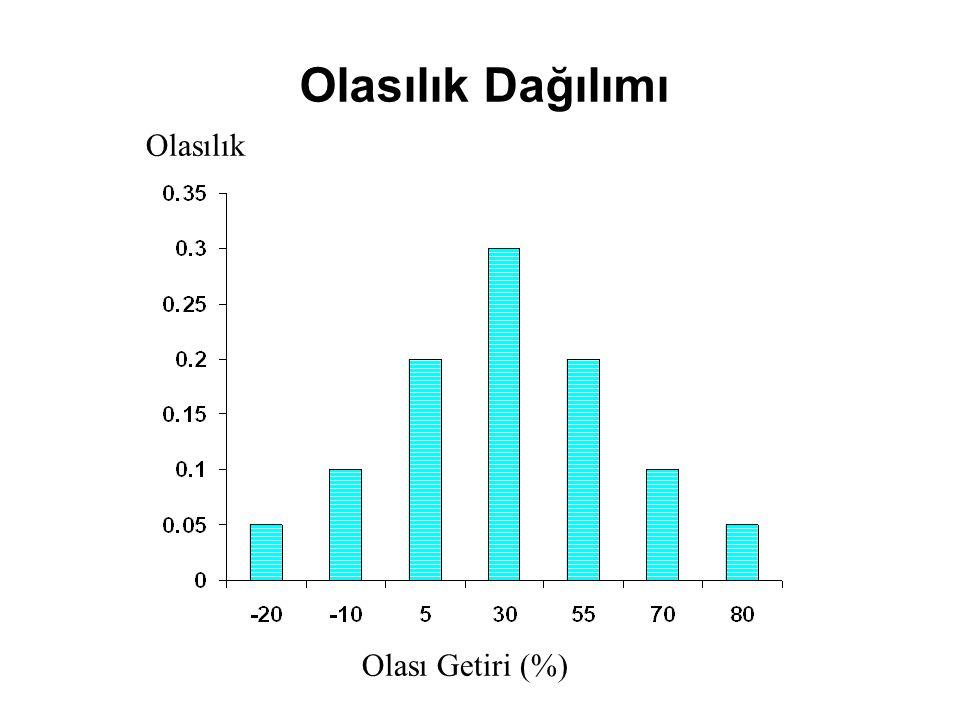 Covariance Correlation Coefficient Coefficient of Determination