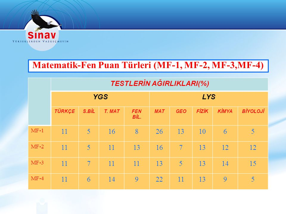 Matematik-Fen Puan Türleri (MF-1, MF-2, MF-3,MF-4) TESTLERİN AĞIRLIKLARI(%) YGSLYS TÜRKÇES.BİLT. MATFEN BİL. MATGEOFİZİKKİMYABİYOLOJİ MF-1 11516826131