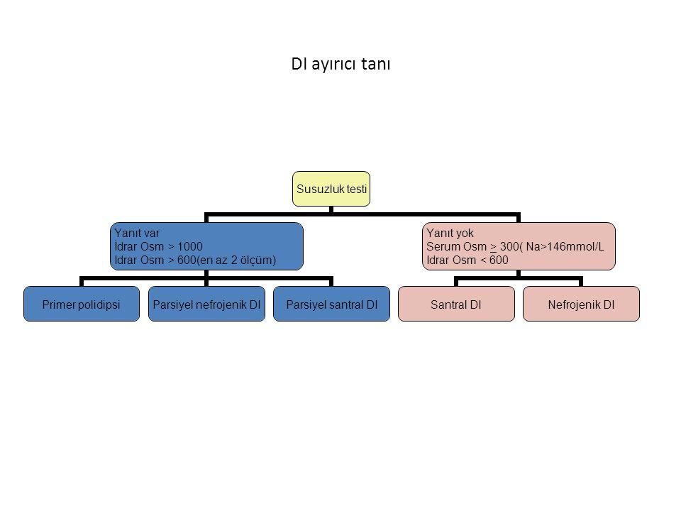DI ayırıcı tanı AVP testi Yanıt var Δ idrar Osm > %50 Santral DI Yanıt yok Δ idrar Osm < %50 Nefrojenik DI