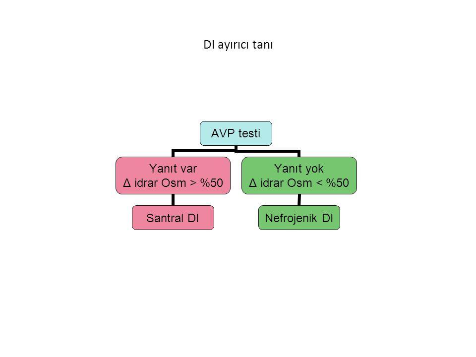Santral DI nedenleri Pituiter – Genetik Otozomal dominant (VP-nörofizin gen) Otozomal resesif (VP-nörofizin gen) Otozomal resesif (Wolfram send)(kromozom 4p WFS 1 gen) X-linked res (krom Xp28) – Konjenital malformasyonlar Orta hat kraniyofasial bozukluklar Holoprosensefali Hipofiz hipogenezi – Edinsel Travma Neoplasmlar ( kraniyofarenjioma,disgerminoma,meningioma) Granülomalar Enfeksiyonlar İnflamatuar- lenfositik infundibulonörohipofizitis Vasküler idiyopatik Clinical disorders of the posterior pituitary In Pediatric Endocrinology