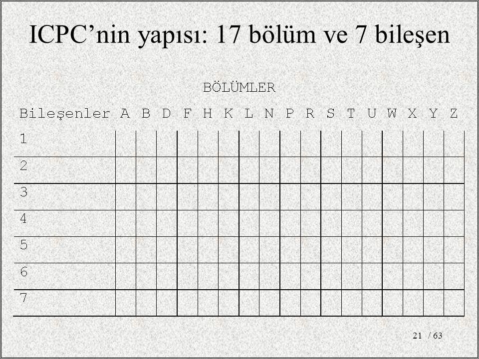 / 6321 ICPC'nin yapısı: 17 bölüm ve 7 bileşen