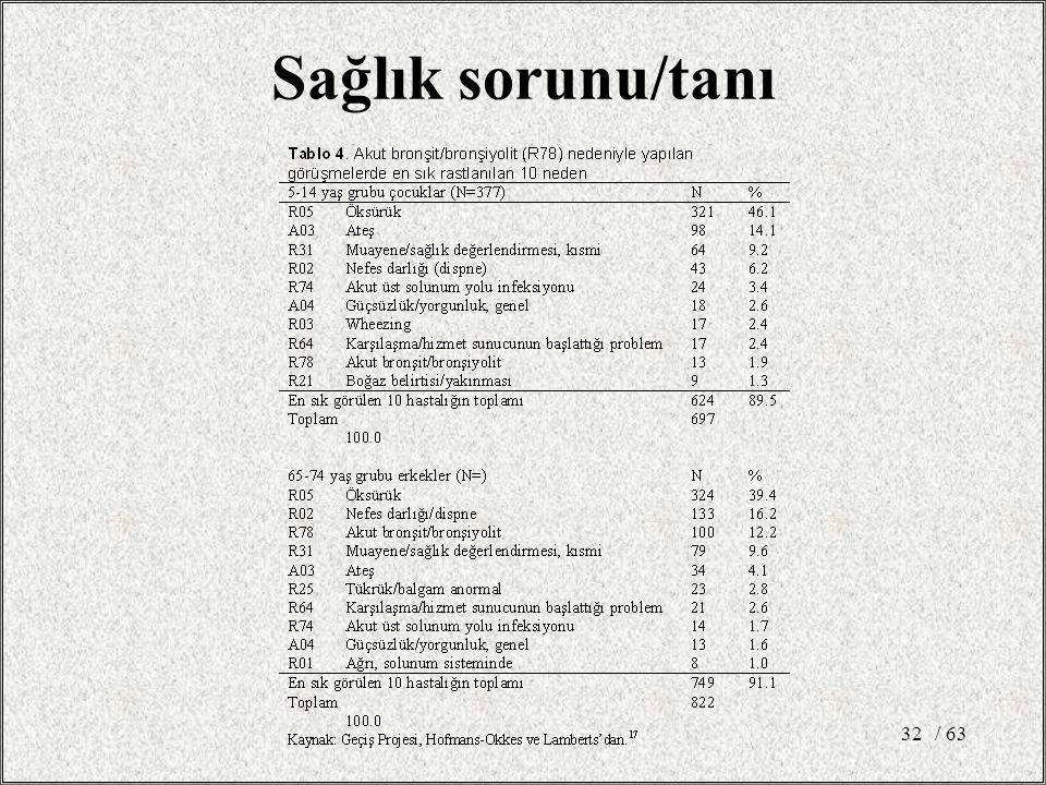 / 6332 Sağlık sorunu/tanı