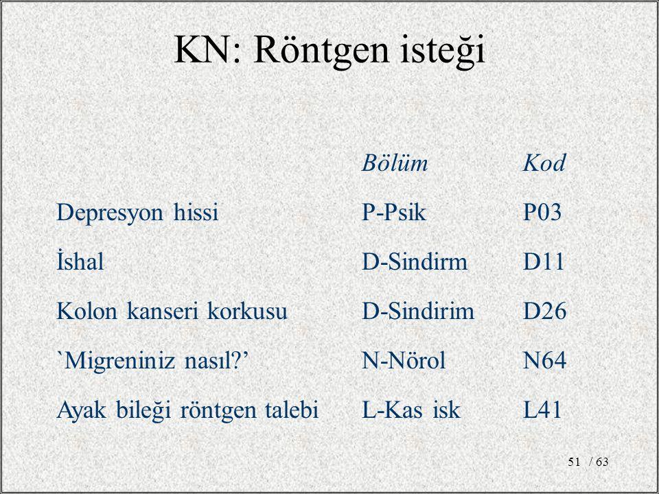 / 6351 KN: Röntgen isteği BölümKod Depresyon hissiP-PsikP03 İshalD-SindirmD11 Kolon kanseri korkusuD-SindirimD26 `Migreniniz nasıl?'N-NörolN64 Ayak bileği röntgen talebiL-Kas iskL41