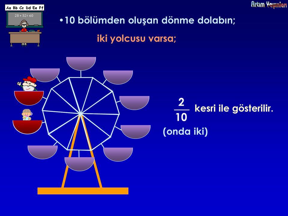 dört yolcusu varsa; kesri ile gösterilir. (onda dört)