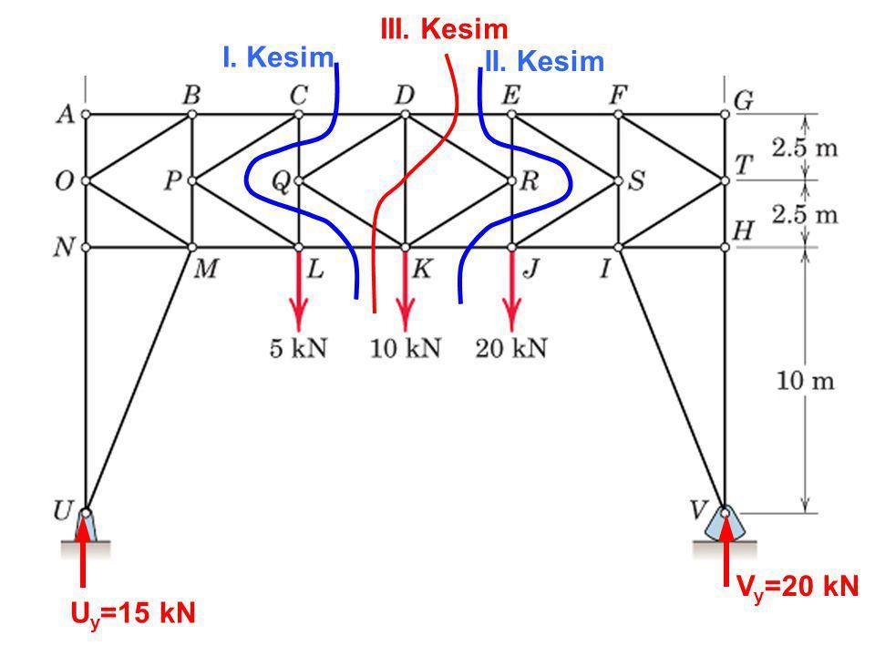 U y =15 kN V y =20 kN I. Kesim II. Kesim III. Kesim