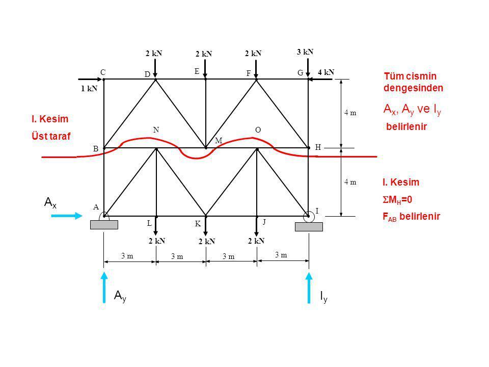 Tüm cismin dengesinden A x, A y ve I y belirlenir I. Kesim  M H =0 F AB belirlenir C B A D E F G H O L K J I N 1 kN 2 kN 3 kN 4 kN 2 kN 4 m 3 m I. Ke
