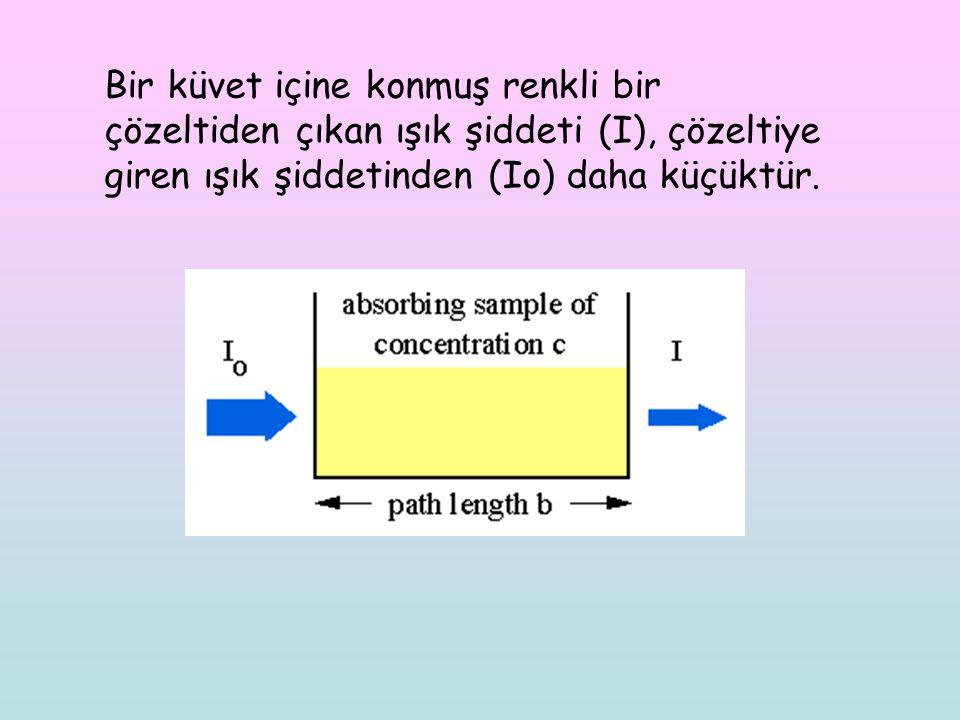 Bir küvet içine konmuş renkli bir çözeltiden çıkan ışık şiddeti (I), çözeltiye giren ışık şiddetinden (Io) daha küçüktür.