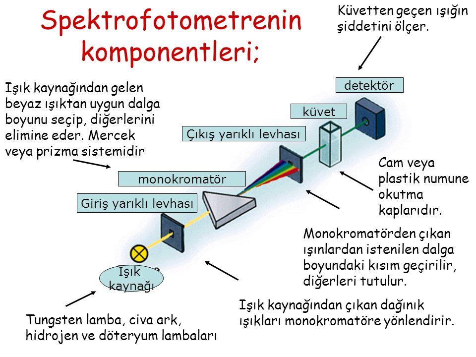 Işık kaynağı Giriş yarıklı levhası monokromatör Çıkış yarıklı levhası küvet detektör Spektrofotometrenin komponentleri; Tungsten lamba, civa ark, hidr