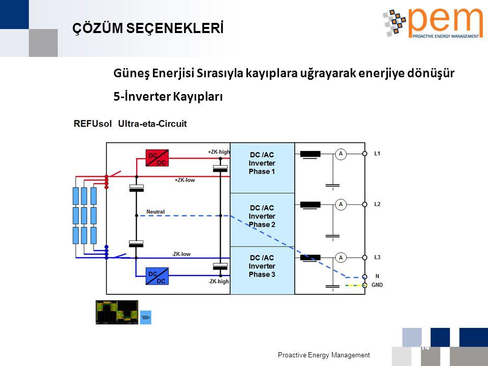 Proactive Energy Management 16th Biggest Economy in 011 14 ÇÖZÜM SEÇENEKLERİ Güneş Enerjisi Sırasıyla kayıplara uğrayarak enerjiye dönüşür 5-İnverter