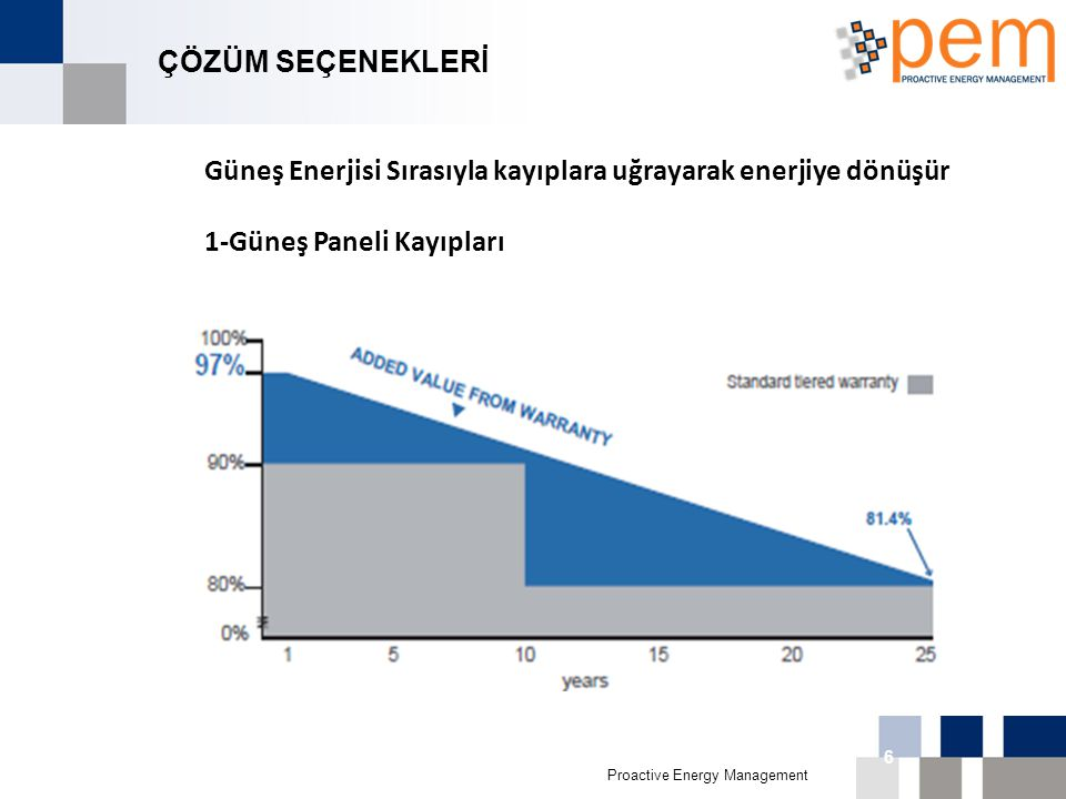 Proactive Energy Management 16th Biggest Economy in 011 6 ÇÖZÜM SEÇENEKLERİ Güneş Enerjisi Sırasıyla kayıplara uğrayarak enerjiye dönüşür 1-Güneş Pane
