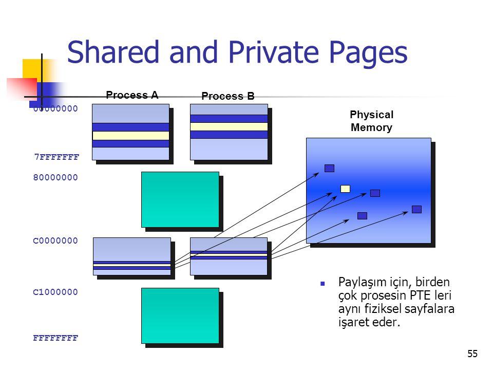 55 Shared and Private Pages 00000000 7FFFFFFF C0000000 C1000000 80000000 FFFFFFFF Paylaşım için, birden çok prosesin PTE leri aynı fiziksel sayfalara