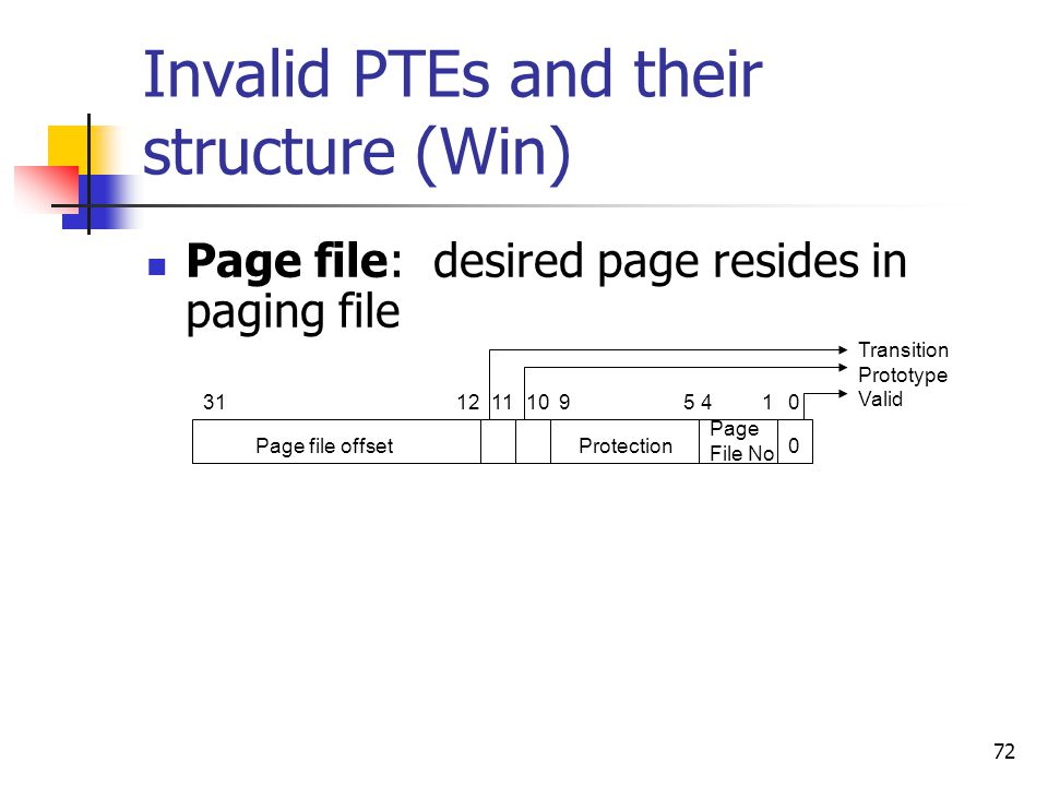 72 Invalid PTEs and their structure (Win) Page file: desired page resides in paging file Page file offsetProtection Page File No 0 Transition Prototyp