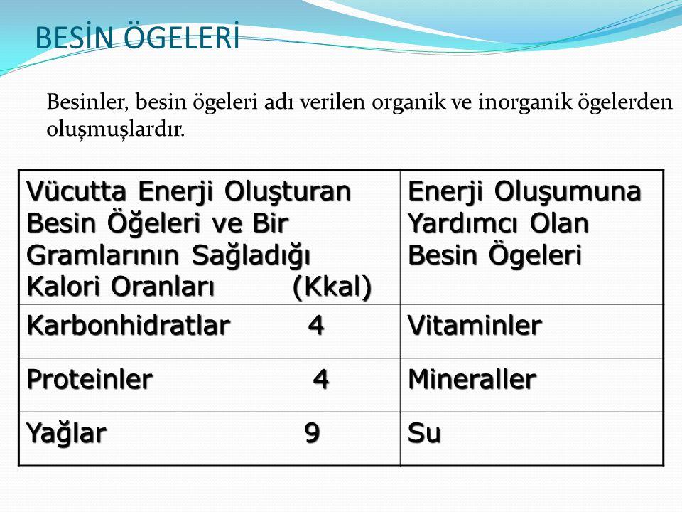 BESİN ÖGELERİ Vücutta Enerji Oluşturan Besin Öğeleri ve Bir Gramlarının Sağladığı Kalori Oranları (Kkal) Enerji Oluşumuna Yardımcı Olan Besin Ögeleri Karbonhidratlar 4 Vitaminler Proteinler 4 Mineraller Yağlar 9 Su Besinler, besin ögeleri adı verilen organik ve inorganik ögelerden oluşmuşlardır.
