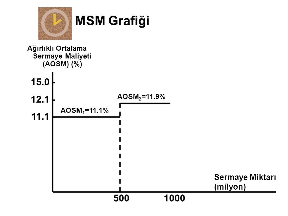 MSM Grafiği Ağırlıklı Ortalama Sermaye Maliyeti (AOSM) (%) Sermaye Miktarı (milyon) 5001000 15.0 - 12.1 - 11.1 - AOSM 1 =11.1% AOSM 2 =11.9%