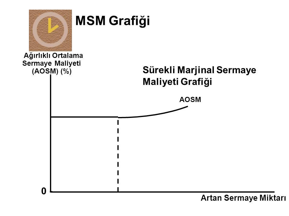 Ağırlıklı Ortalama Sermaye Maliyeti (AOSM) (%) Artan Sermaye Miktarı 0 - AOSM Sürekli Marjinal Sermaye Maliyeti Grafiği MSM Grafiği