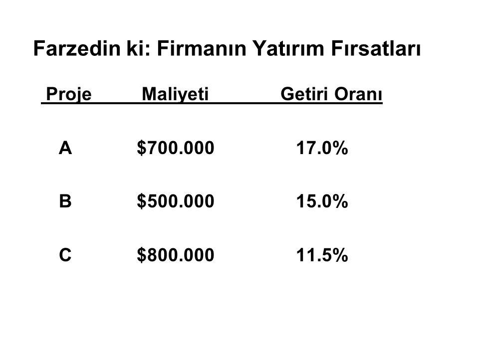 Farzedin ki: Firmanın Yatırım Fırsatları Proje MaliyetiGetiri Oranı A$700.000 17.0% B$500.000 15.0% C$800.000 11.5%