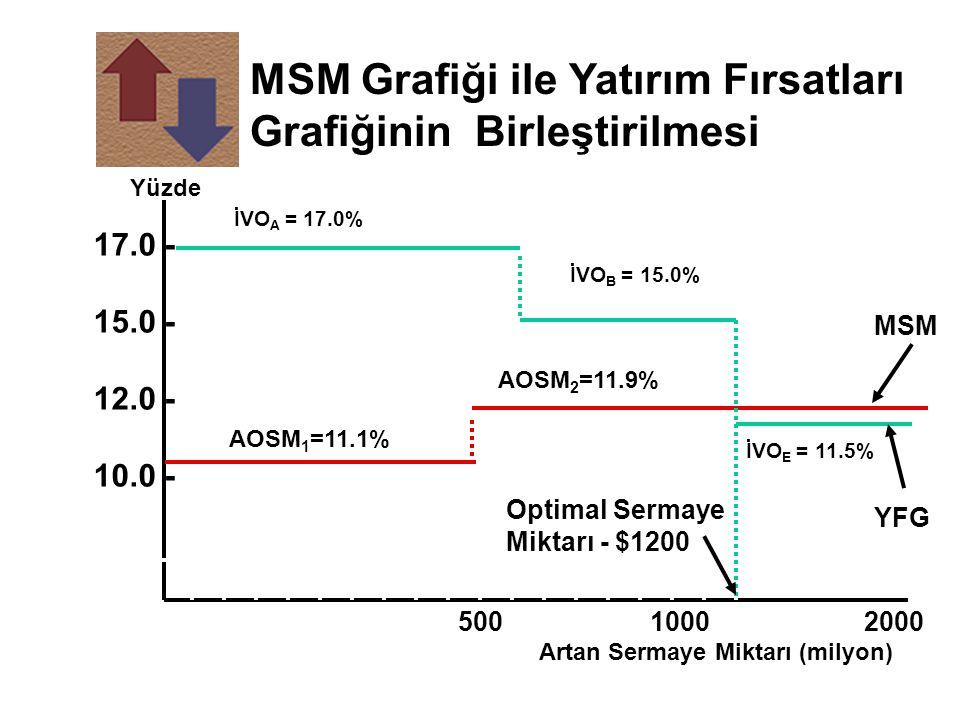 MSM Grafiği ile Yatırım Fırsatları Grafiğinin Birleştirilmesi İVO A = 17.0% İVO B = 15.0% İVO E = 11.5% Yüzde Artan Sermaye Miktarı (milyon) 5001000 2000 17.0 - 15.0 - 12.0 - 10.0 - MSM YFG AOSM 1 =11.1% Optimal Sermaye Miktarı - $1200 AOSM 2 =11.9%