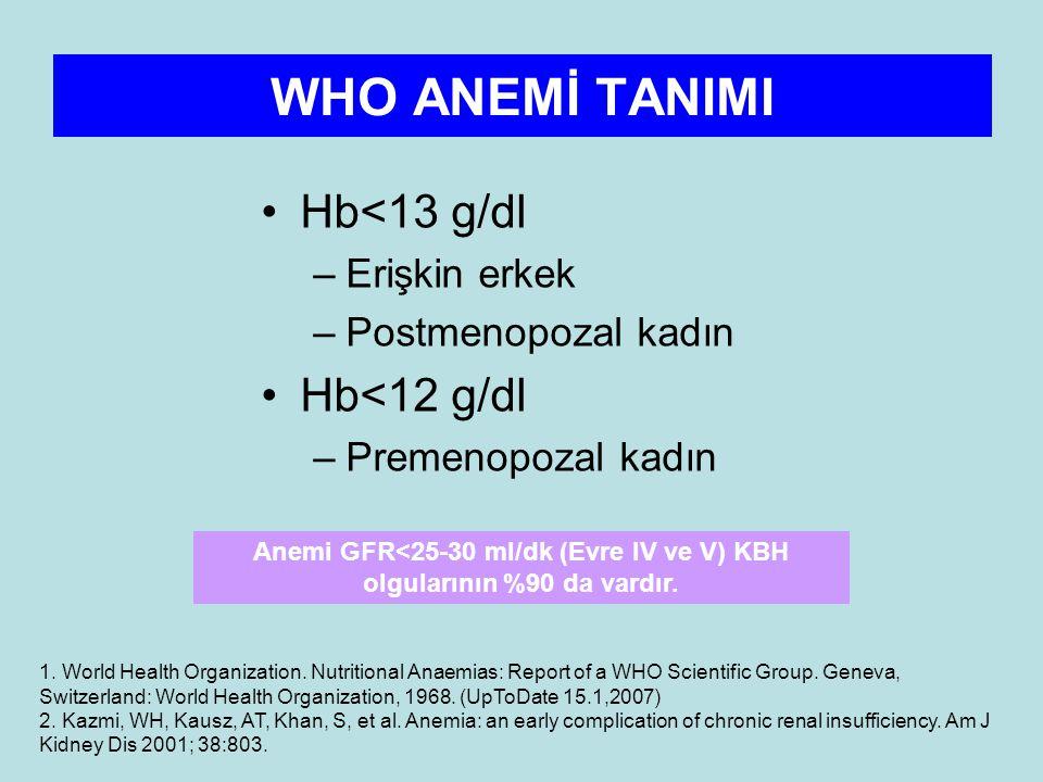 WHO ANEMİ TANIMI Hb<13 g/dl –Erişkin erkek –Postmenopozal kadın Hb<12 g/dl –Premenopozal kadın Anemi GFR<25-30 ml/dk (Evre IV ve V) KBH olgularının %90 da vardır.