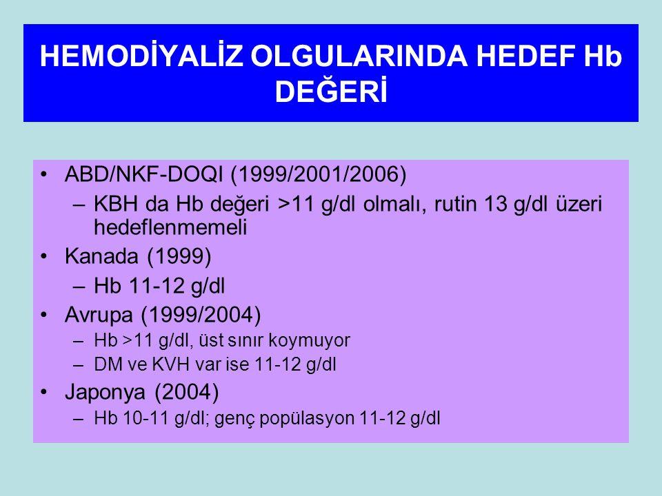 HEMODİYALİZ OLGULARINDA HEDEF Hb DEĞERİ ABD/NKF-DOQI (1999/2001/2006) –KBH da Hb değeri >11 g/dl olmalı, rutin 13 g/dl üzeri hedeflenmemeli Kanada (1999) –Hb 11-12 g/dl Avrupa (1999/2004) –Hb >11 g/dl, üst sınır koymuyor –DM ve KVH var ise 11-12 g/dl Japonya (2004) –Hb 10-11 g/dl; genç popülasyon 11-12 g/dl