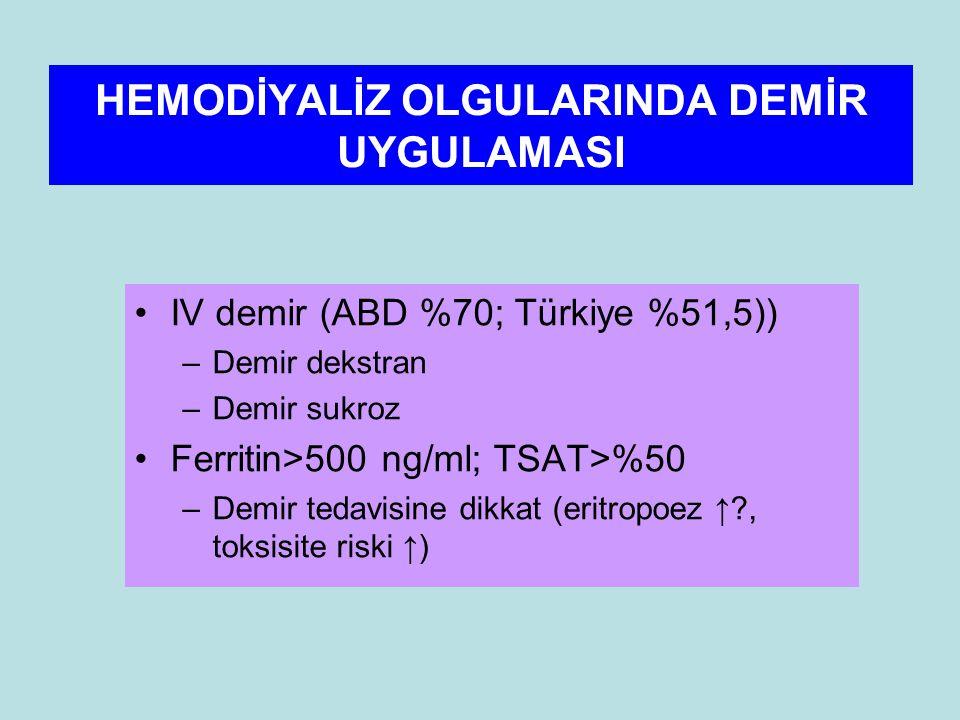HEMODİYALİZ OLGULARINDA DEMİR UYGULAMASI IV demir (ABD %70; Türkiye %51,5)) –Demir dekstran –Demir sukroz Ferritin>500 ng/ml; TSAT>%50 –Demir tedavisine dikkat (eritropoez ↑?, toksisite riski ↑)